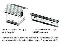 It's unlikely that anyone would build a 2-foot-by-50-foot house — or even a 10-foot-by-10-foot one — but examples like this are useful in explaining to customers why two houses with the same square footage can cost radically different amounts.