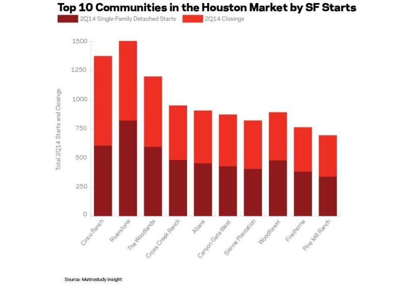 The Top 10 Communities in Houston