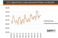 More Than Half of U.S. Renters With Expiring Leases in October Renewed