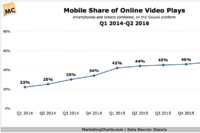 Mobile Overtakes Desktops in Online Video Plays