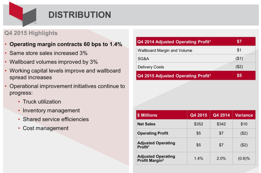 L&W Supply's 4Q15 Earnings Summary