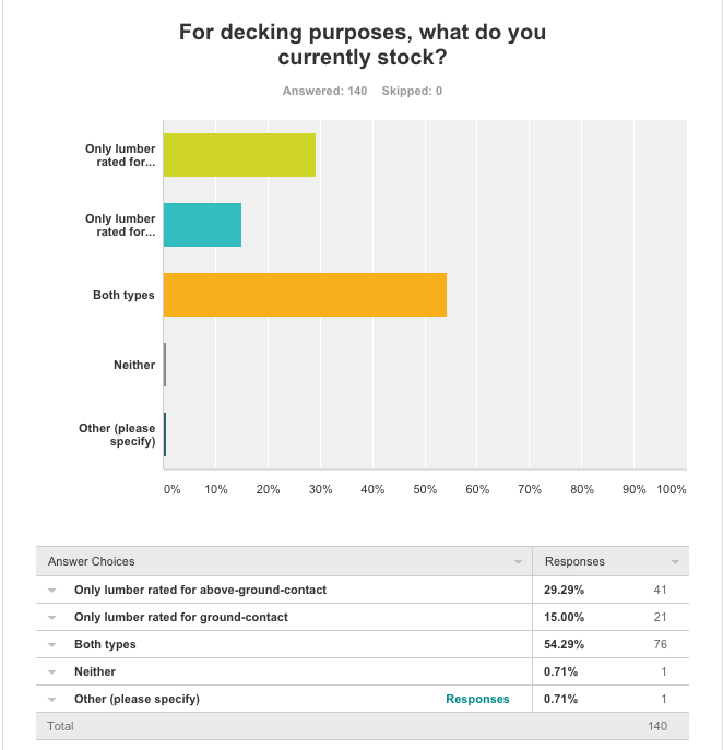 ProSales Decking Survey April 2016 -- Current Stock Activity