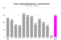 Job Market Adds 287,000 Positions in June