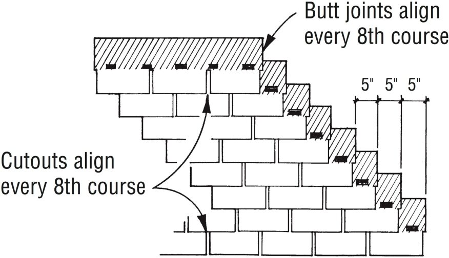 A 5-in. offset provides the best all-around protection. Both the cutouts and the butt joints align only every eight courses, so runoff is less likely to cut channels into the shingle granules. It also hides shingle irregularities as well.