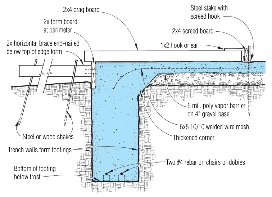 In slab-on-grade construction, excavate accurately; the trench walls typically act as footing forms. The slab's subbase should be a minimum 4-in. compacted gravel base.