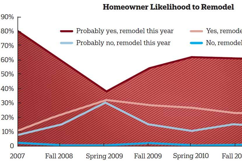 Tell Us How You Really Feel: Homeowner Sentiment Report Findings