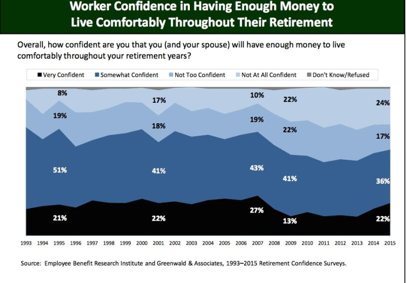 Workers' Outlook on Retirement Brightens