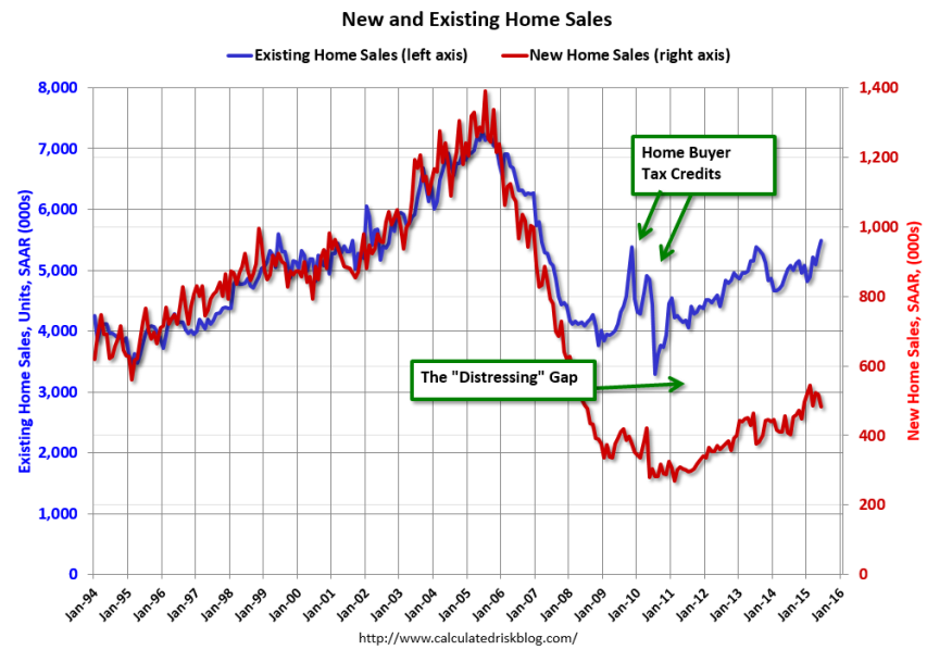Existing Home Sales compared with New Home Sales, Calculated Risk's Bill McBride calls it 'The Distressing Gap'