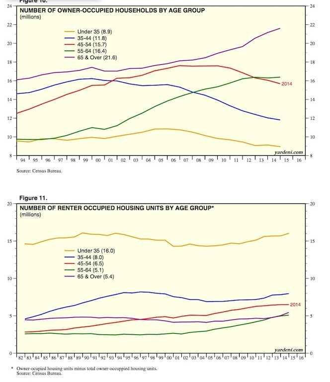 Household formations by age group from Yardeni Research, Inc.