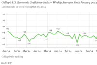 U.S. Economic Confidence Index Dips to -12