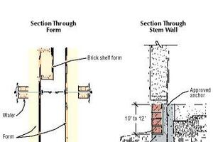 Forming a Brick Shelf in a Concrete Foundation
