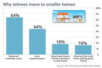 Tiny Homes Gain Traction With Retirees