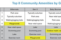 Amenity Priorities by Generation: Here Are What Boomers, and Millennials, Want Most