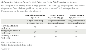 Gallup data on the correlation between social relationships and financial well-being.