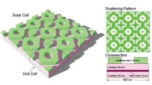 Detailed view of a new, highly efficient solar cell pattern