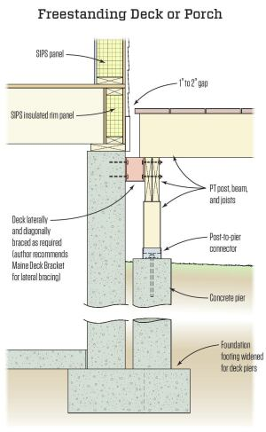 Installation detail on how to attach a deck to sip walls sbc magazine - Things consider installing balcony home ...