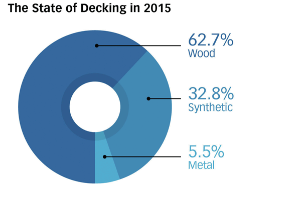 """Source: Principa, """"Residential Decking & Railing 2013"""""""