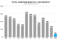 BLS Jobs Report Spreads Gloom