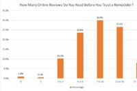 Survey Says, You Need More Reviews