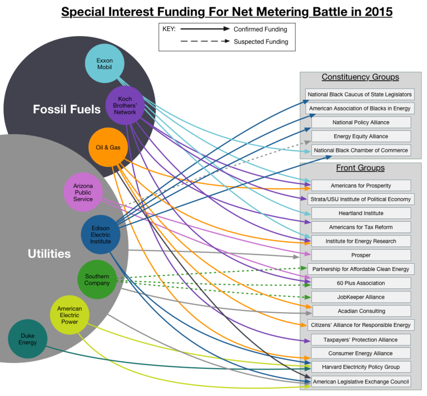 Special interest funding for non net metering in 2015, from Media Matters