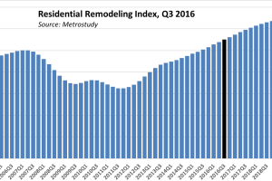 Even as New-Home Construction Rises, Keep an Eye on Remodelers, Latest RRI Shows