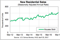 New-Home Sales Up 5.8% in March