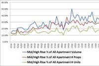 Second-Quarter Sales Surge Past $26 Billion