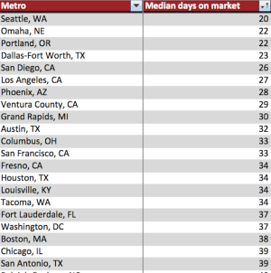 """Redfin's """"fastest markets"""" from the November 2015 Market Tracker"""