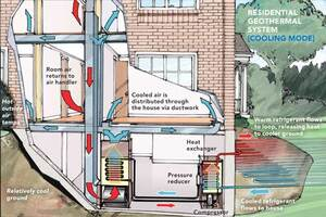 Geothermal heating and cooling systems are a viable alternative to traditional HVAC