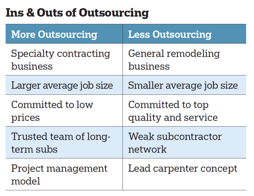 How much work to outsource and for how long depends on a variety of factors.
