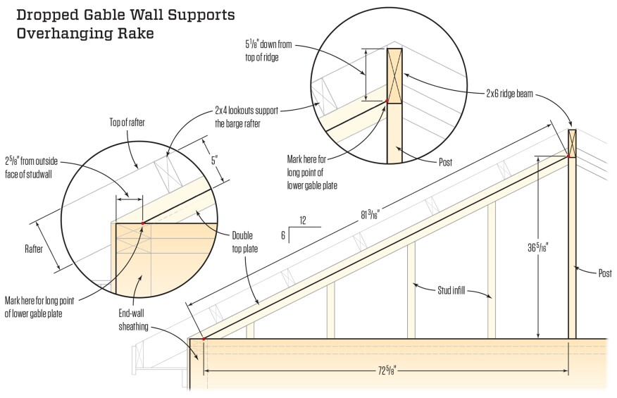 The triangular part of the gable wall is built after the rafters are installed. The diagonal plates are 3 1/2 inches down from the tops of the rafters to support 2x4 lookouts for framing the rake. After the end points of the plates are located, the length is found using a base-1 triangle for a 6-in-12 pitch where the hypotenuse is 1.118 times the length of the base. After the gable is framed, lookouts extend from the first rafter inside the gable wall out over the plates to support the overhanging barge rafter.