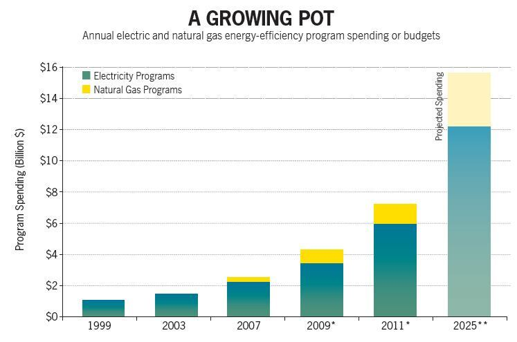 * From 1999-2007, values represent actual program spending (including customer-funded programs); from 2009 on, they represent program budgets. Natural gas spending is not available for the years 1999-2003. Source: Foster, Ben, et al., The 2012 State Energy Efficiency Scorecard (Washington, DC: American Council for an Energy Efficient Economy, 2012). ** High-case scenario. Source: Barbose, G.L. et al., The future of utility customer-funded energy-efficiency programs in the United States: projected spending and savings to 2025 (Berkeley, CA: Lawrence Berkeley National Laboratory, 2013). Source: An Action Guide for Advancing Utility Energy Efficiency Funding for Multifamily Housing, National Housing Trust