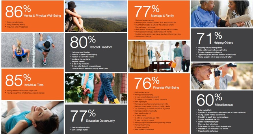 Well-being and homeownership go together in many Americans' minds.