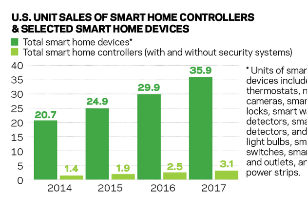 Big Growth Forecast in Sales of Smart Home Devices