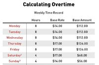 Options for Figuring Overtime