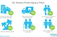 Freddie Mac: Over 5 Million Baby Boomers Expect to Rent Next Home by 2020