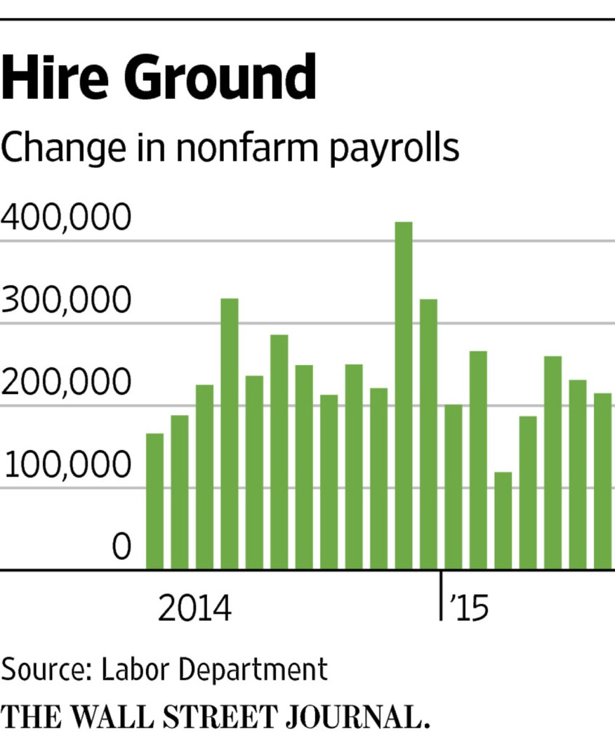 Non-farm payrolls have been growing strong. Next week will be another evidential moment.