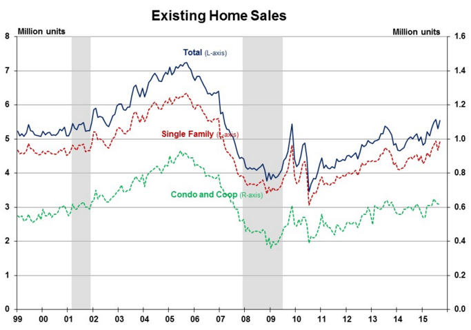 Existing Home Sales Rebound, Rising 4.7% in September
