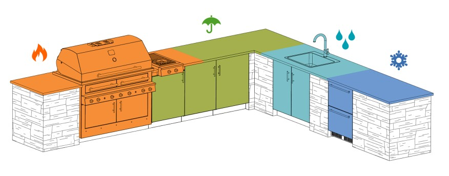 A large outdoor kitchen typically includes hot, cold, wet, and dry work zones. In smaller kitchens, cold and wet zones are often eliminated, though adequate dry zones are still needed for prep work and storage. Where zones are separated by an aisle, the aisle should be at least 48 inches wide (for a single cook) and 54 inches wide (for two cooks).