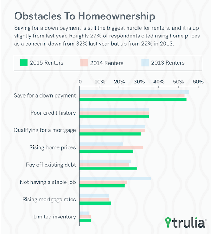 Obstacles to homeownership, Trulia.