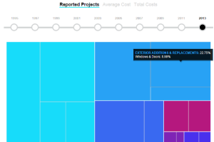 This Infographic Shows How Remodeling Spending Has Shifted Since 1995