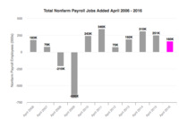 Nonfarm Employment Up 160,000 in April
