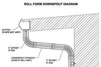 Downspouts Are Roll-Formed