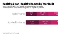 Healthy Home Perception by Year Built and US Region
