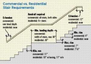 Many of the differences between residential and commercial codes surround stair geometry.