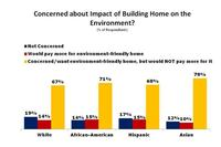 Does a Home Buyer's Ethnicity Affect His Stance on Energy Efficiency?