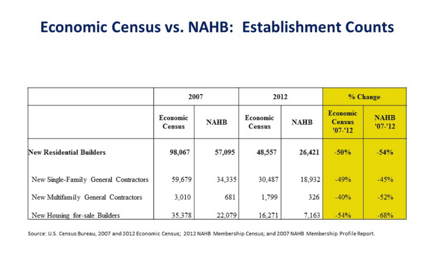 NAHB membership data, compared with U.S. Census Economic Census data on home building and contractor head-count and firm-count rolls between 2007 and 2012.