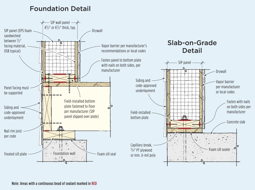 The bottom plate should be let-in to the bottom edge of a SIPs panel at the floor. If a panel sits on a stem wall or slab, the plate and panel must be isolated from the concrete with a  strip of pressure-treated plywood — sealed to the concrete with foam sealant.