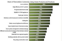 What Are Remodelers' Top Green Products?