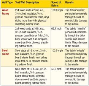 Table 1: Frame Wall Test Results